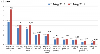 Sản lượng sắt thép xuất khẩu thang 2/2018 tăng 6,7%, thép nhập khẩu giảm